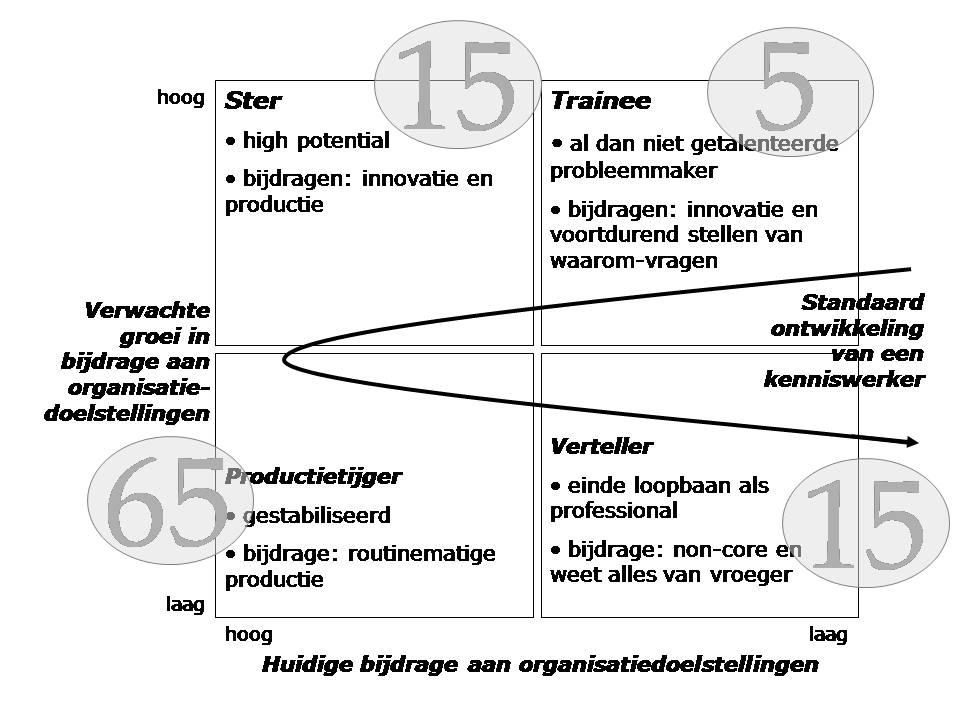 ontwikkeling_kenniswerkers