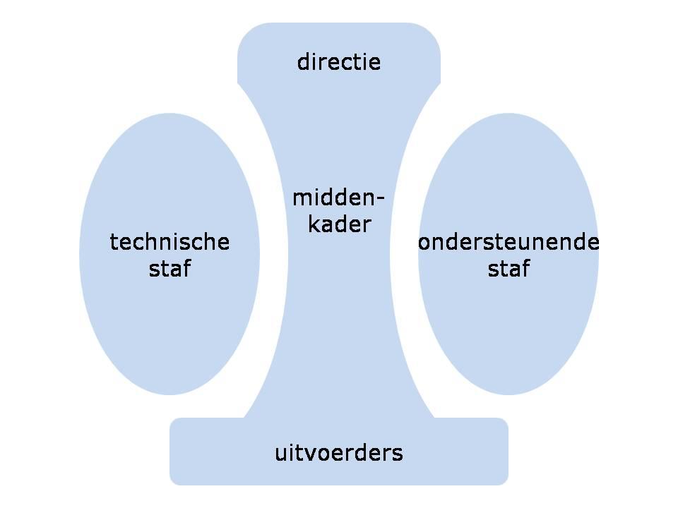 organisatieeenhedenmintzberg