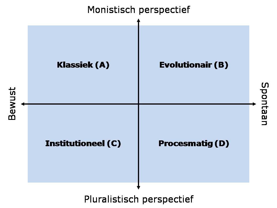 vierperspectievenvoorstrategieontwikkeling